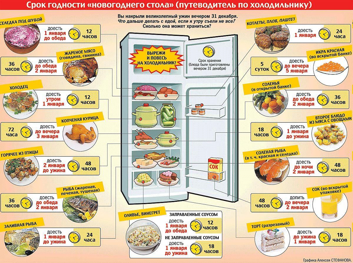 Сколько хранить блюда после Нового года?