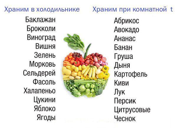 Температура хранения фруктов и овощей